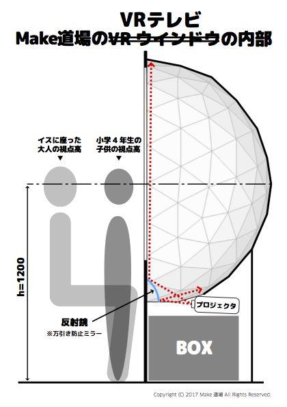 VRテレビの投影の仕組み